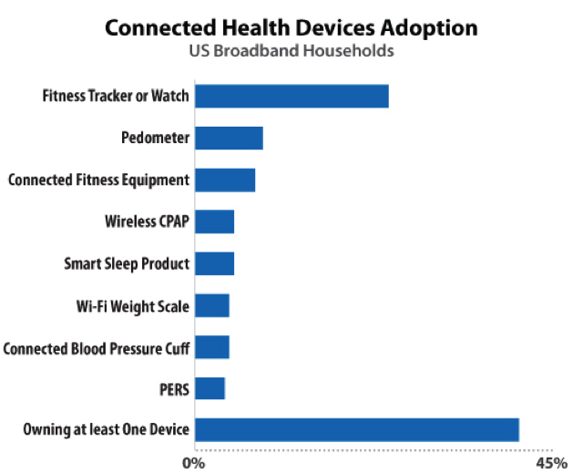 Connected Health Devices Adoption