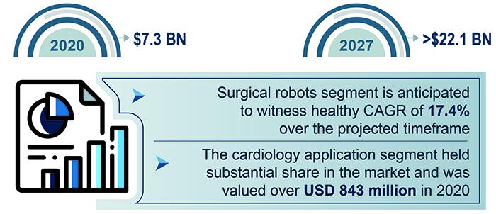 Medical Robotics Market