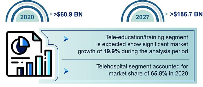 Telemedicine market, Global Market Insights