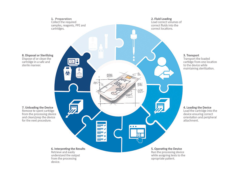 A holistic look at all the user touchpoints in the microfluidic process