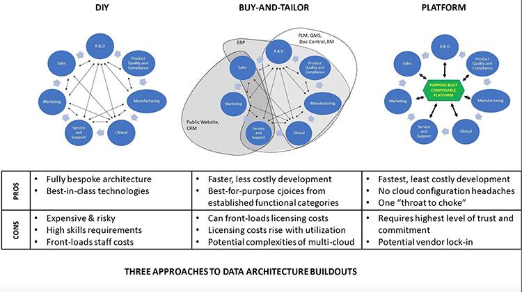 Architecture Buildouts