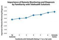 Remote Monitoring Diagnosis, Telehealth Solutions