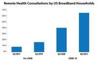 Remote Health Consultations