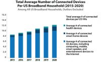 Total Average Number, Connected Devices