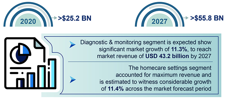 Smart Medical Devices Market