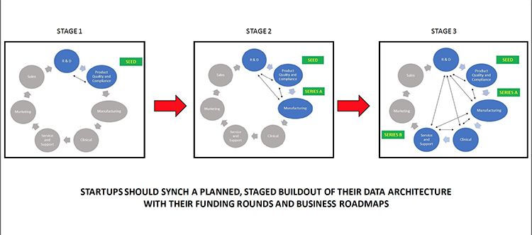 Start Up Stages