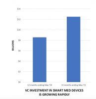 VC Investment in Smart Medical Devices